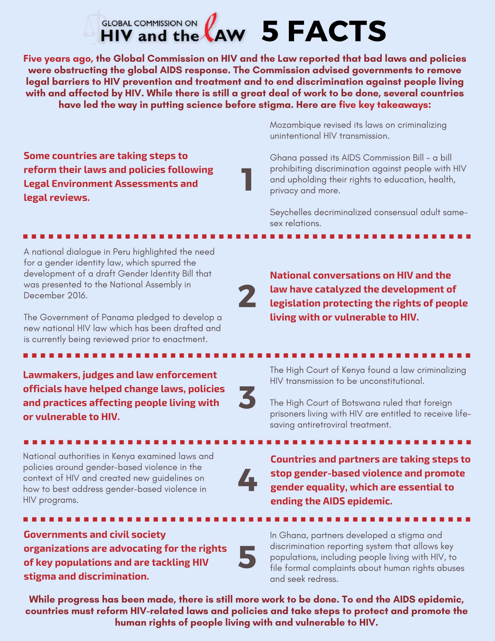 Global Commission on HIV and the Law: 5 Facts