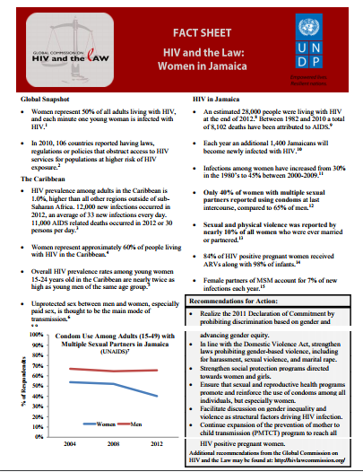 HIV and the Law: Women in Jamaica: Fact Sheet